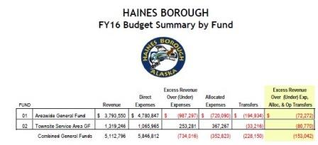 Haines budget heads to public hearings
