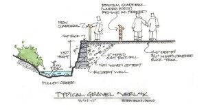 A section sketch of a StreamWalk overlook/courtesy of Corvus Design.
