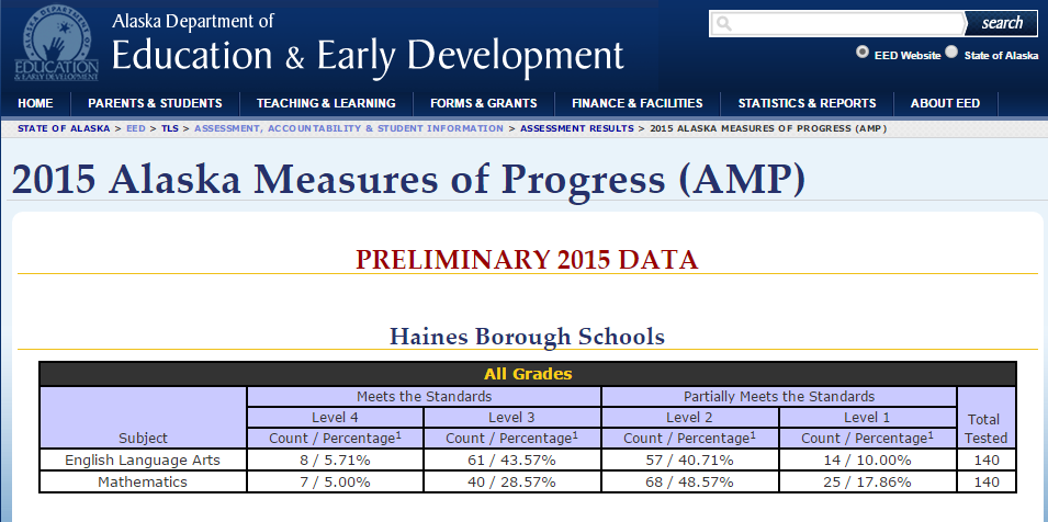 Haines AMP scores from the Alaska Dept of Education website.