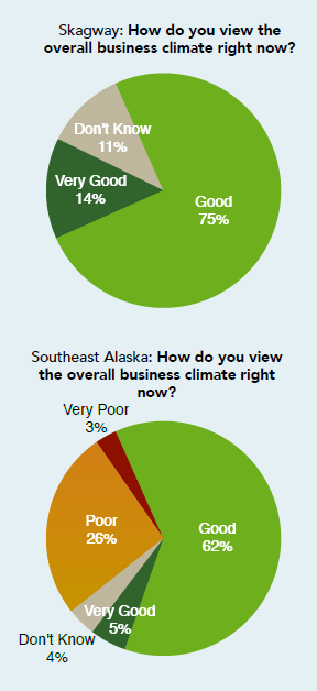How Skagway leaders feel about the business climate compared to the region. (Rain Coast Data)