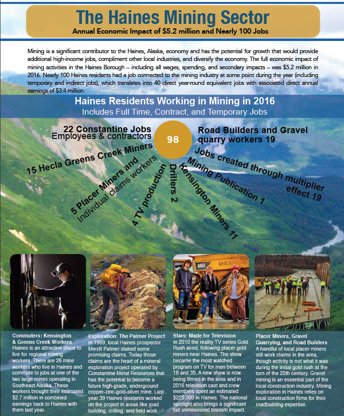 The first page of the Haines Mining Sector report from Rain Coast Data. (Rain Coast Data)