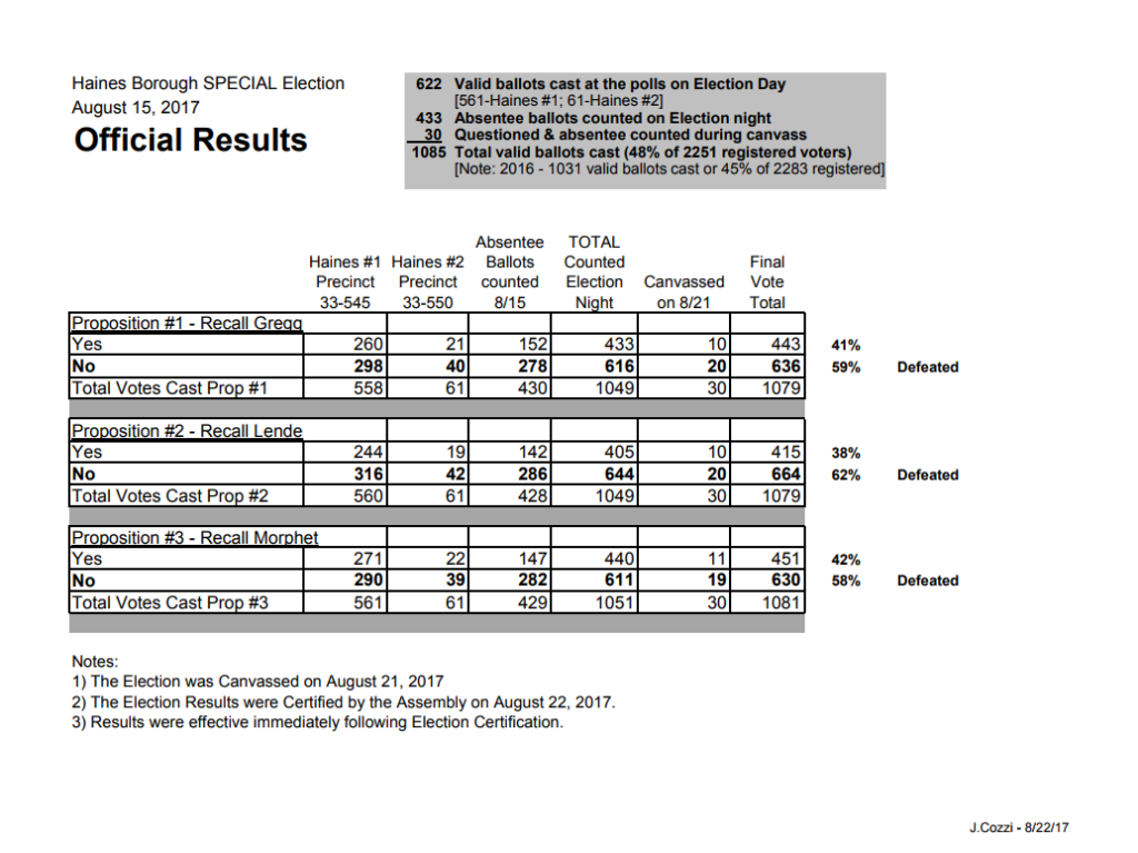 Haines Borough certified election results.