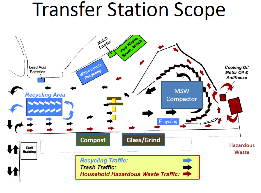 A slide from Facilities Director Brad Ryan's presentation giving an outline of a transfer station. (Haines Borough)